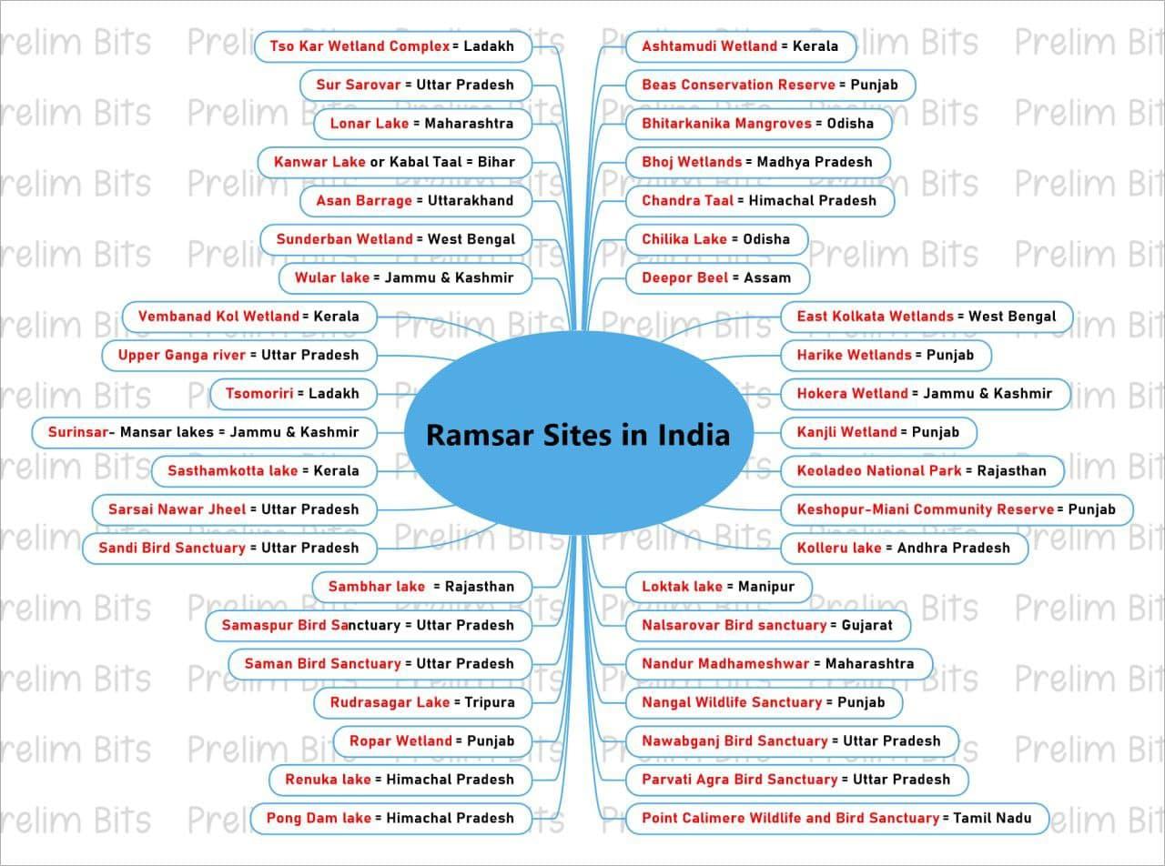 Ramsar Sites in India UPSC